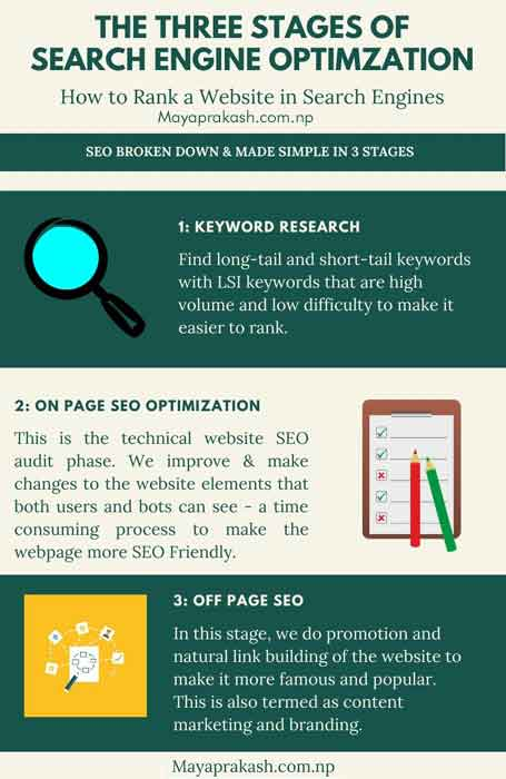 the three stages of seo infographic